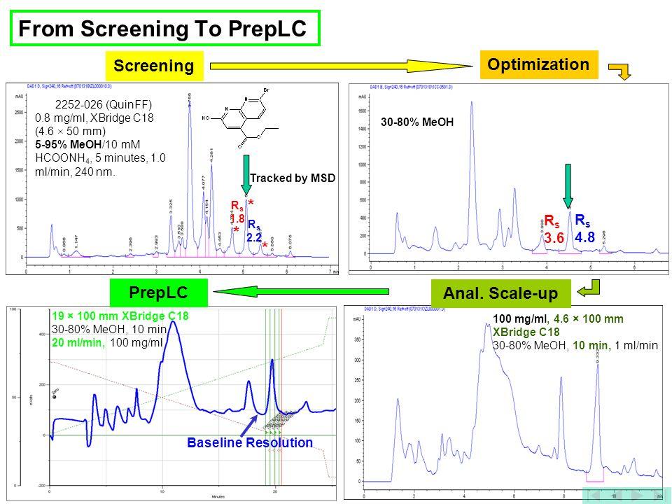 15 From Screening To PrepLC Anal. Scale-up 100 mg/ml, 4.6 × 100 mm XBridge C18 30-80% MeOH, 10 min, 1 ml/min Screening 2252-026 (QuinFF) 0.8 mg/ml, XB