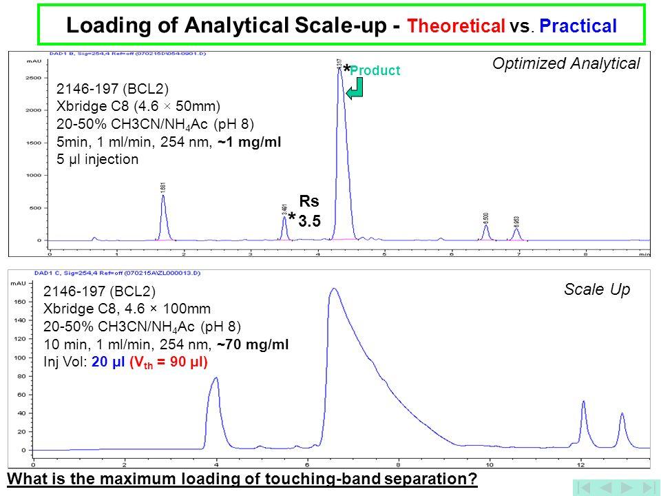 21 Optimized Analytical 2146-197 (BCL2) Xbridge C8 (4.6 × 50mm) 20-50% CH3CN/NH 4 Ac (pH 8) 5min, 1 ml/min, 254 nm, ~1 mg/ml 5 μl injection Loading of
