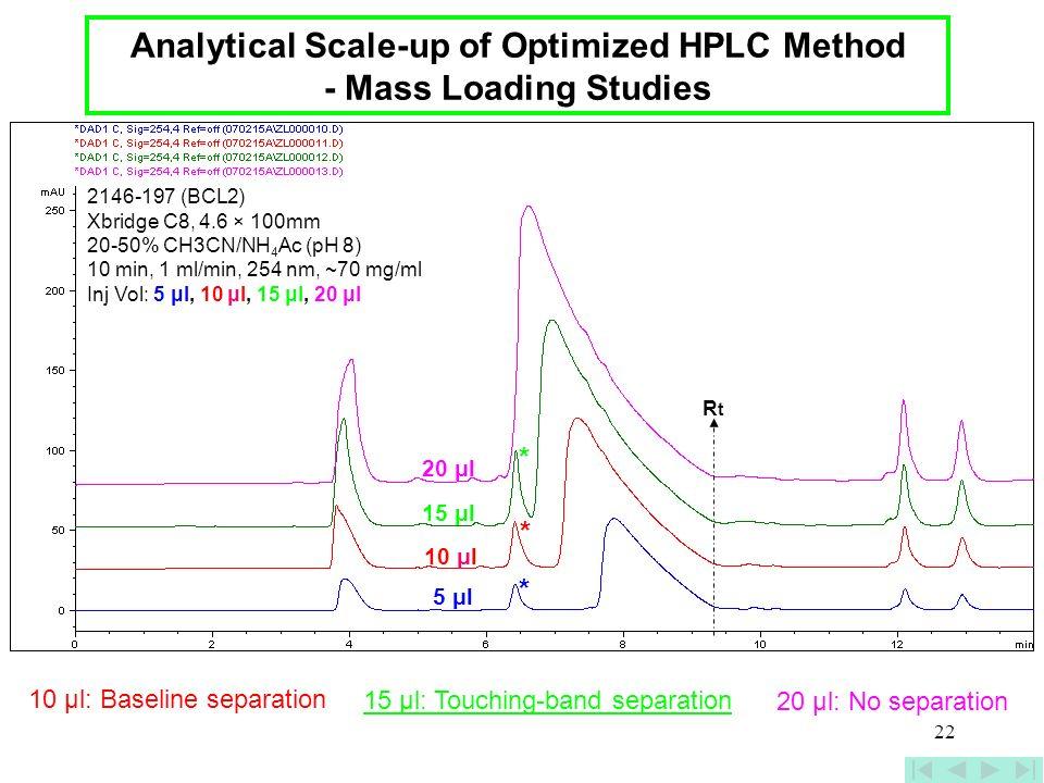 22 2146-197 (BCL2) Xbridge C8, 4.6 × 100mm 20-50% CH3CN/NH 4 Ac (pH 8) 10 min, 1 ml/min, 254 nm, ~70 mg/ml Inj Vol: 5 μl, 10 μl, 15 μl, 20 μl 5 μl 10