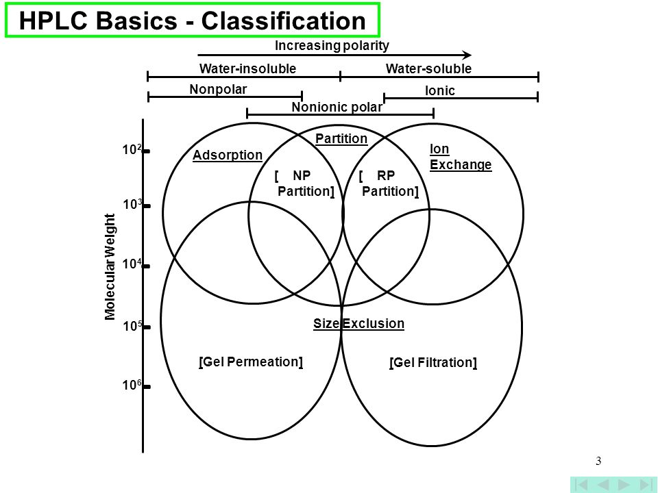 3 HPLC Basics - Classification Nonionic polar Nonpolar Ionic Water-insolubleWater-soluble Increasing polarity Adsorption Partition Ion Exchange [ NP P