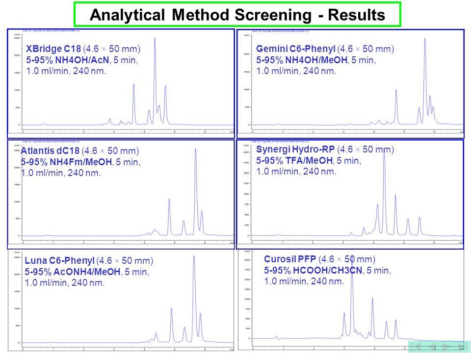 31 Analytical Method Screening - Results XBridge C18 (4.6 × 50 mm) 5-95% NH4OH/AcN, 5 min, 1.0 ml/min, 240 nm. Gemini C6-Phenyl (4.6 × 50 mm) 5-95% NH