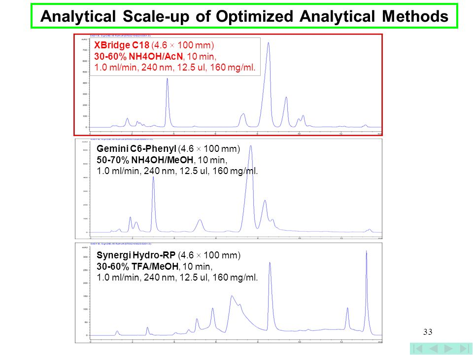 33 Analytical Scale-up of Optimized Analytical Methods XBridge C18 (4.6 × 100 mm) 30-60% NH4OH/AcN, 10 min, 1.0 ml/min, 240 nm, 12.5 ul, 160 mg/ml. Ge