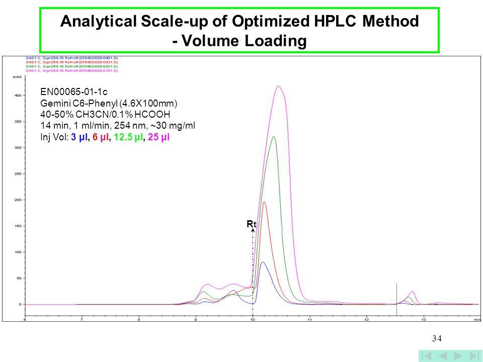 34 EN00065-01-1c Gemini C6-Phenyl (4.6X100mm) 40-50% CH3CN/0.1% HCOOH 14 min, 1 ml/min, 254 nm, ~30 mg/ml Inj Vol: 3 μl, 6 μl, 12.5 μl, 25 μl Analytic