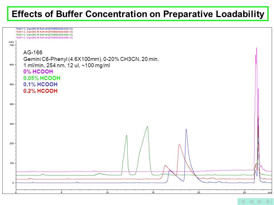 35 Effects of Buffer Concentration on Preparative Loadability AG-166 Gemini C6-Phenyl (4.6X100mm), 0-20% CH3CN, 20 min, 1 ml/min, 254 nm, 12 ul, ~100