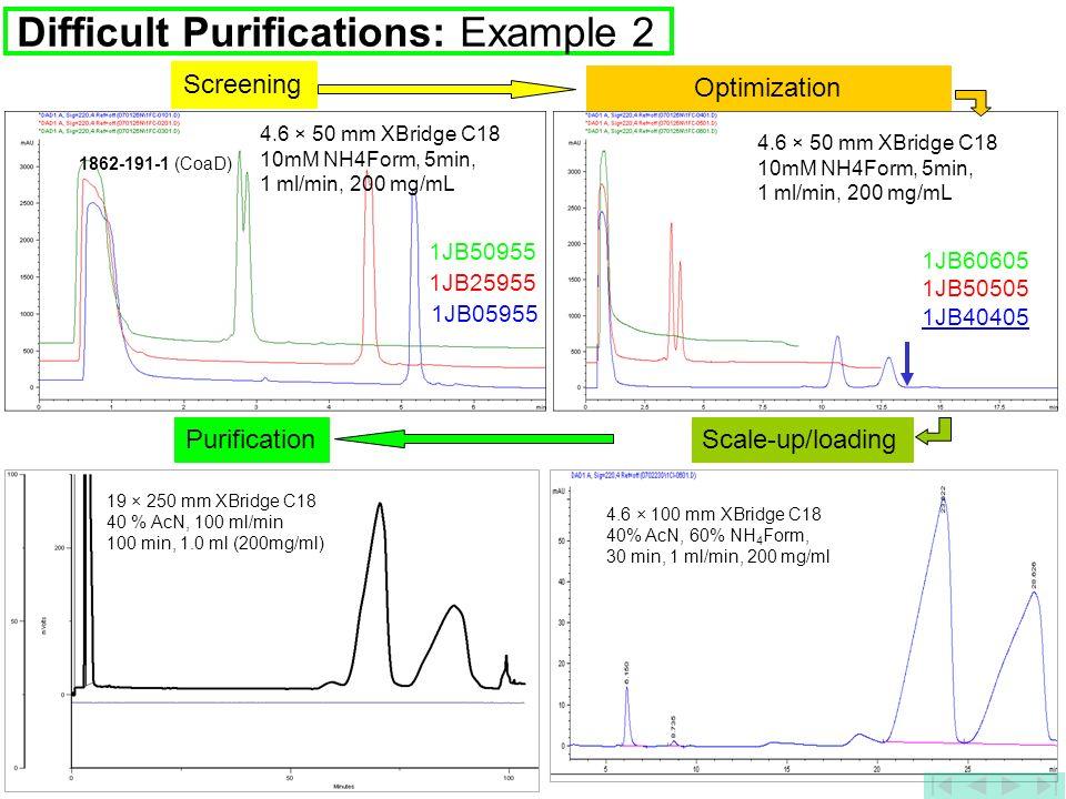 36 Screening 1862-191-1 (CoaD) 1JB05955 1JB25955 1JB50955 Optimization 1JB60605 1JB50505 1JB40405 Scale-up/loading 4.6 × 100 mm XBridge C18 40% AcN, 6