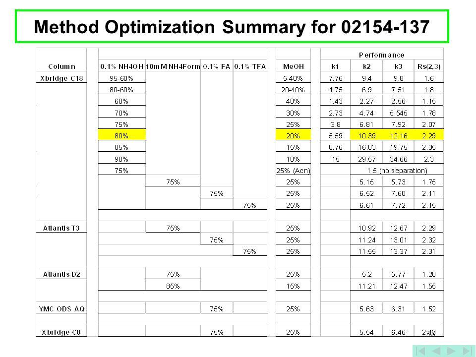 38 Method Optimization Summary for 02154-137
