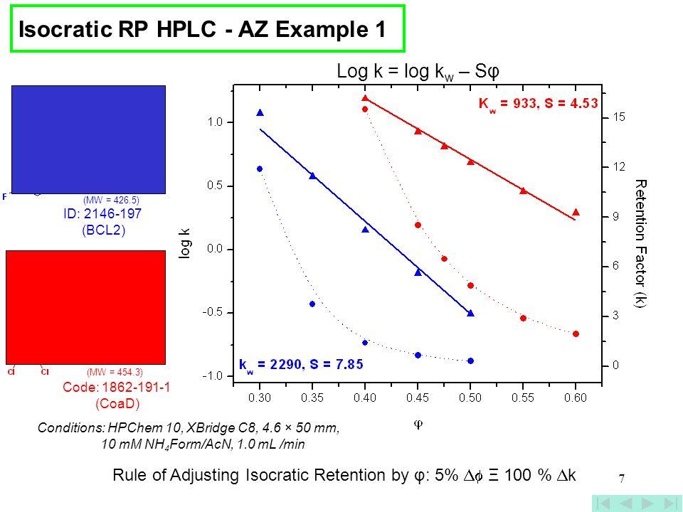 7 ID: 2146-197 (BCL2) (MW = 426.5) Log k = log k w – Sφ (MW = 454.3) Code: 1862-191-1 (CoaD) Conditions: HPChem 10, XBridge C8, 4.6 × 50 mm, 10 mM NH