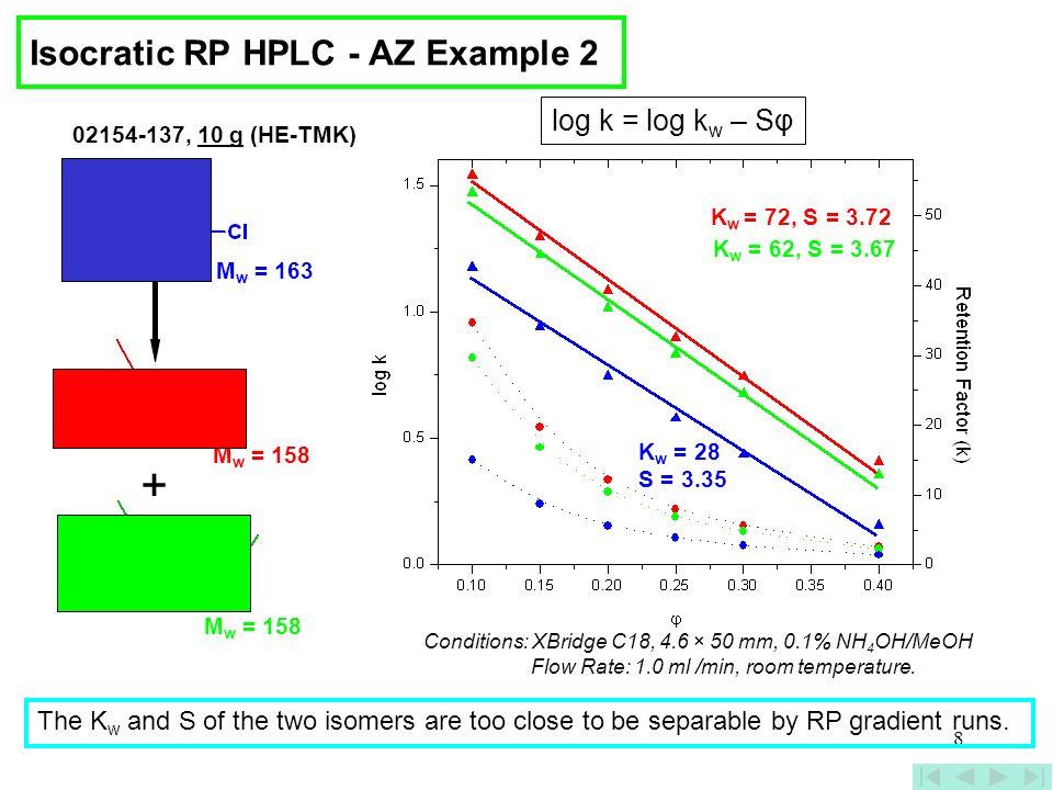 8 K w = 28 S = 3.35 K w = 62, S = 3.67 K w = 72, S = 3.72 02154-137, 10 g (HE-TMK) M w = 163 M w = 158 + log k = log k w – Sφ Conditions: XBridge C18,