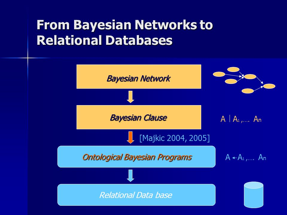 From Bayesian Networks to Relational Databases Bayesian Network Bayesian Clause Ontological Bayesian Programs Relational Data base A A 1,…. A n [Majki