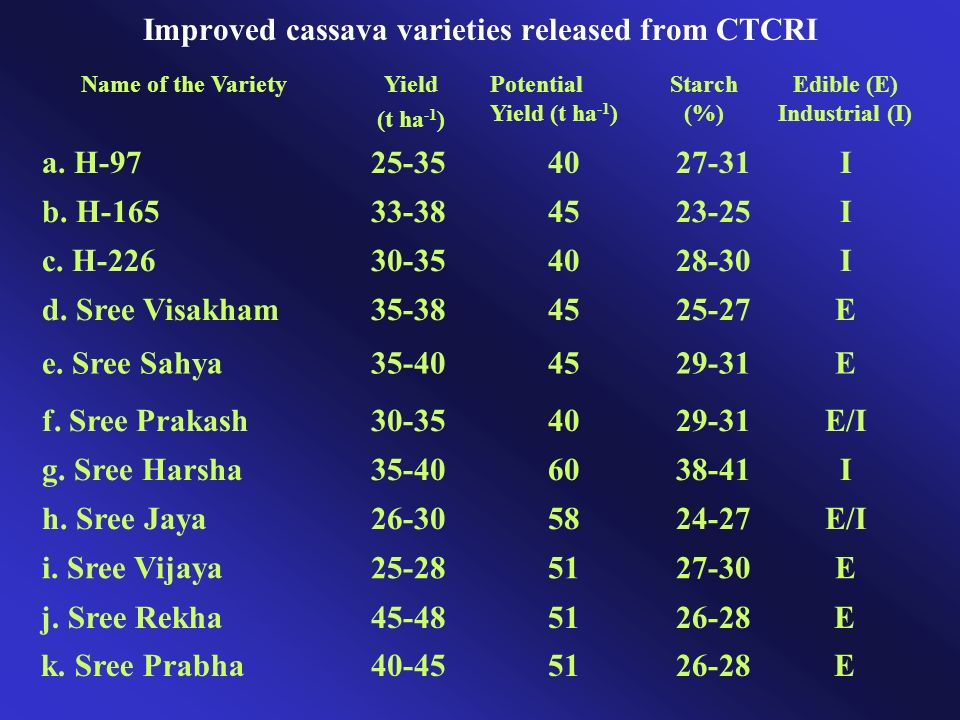 Improved cassava varieties released from CTCRI Name of the Variety Yield (t ha -1 ) Potential Yield (t ha -1 ) Starch (%) Edible (E) Industrial (I) a.