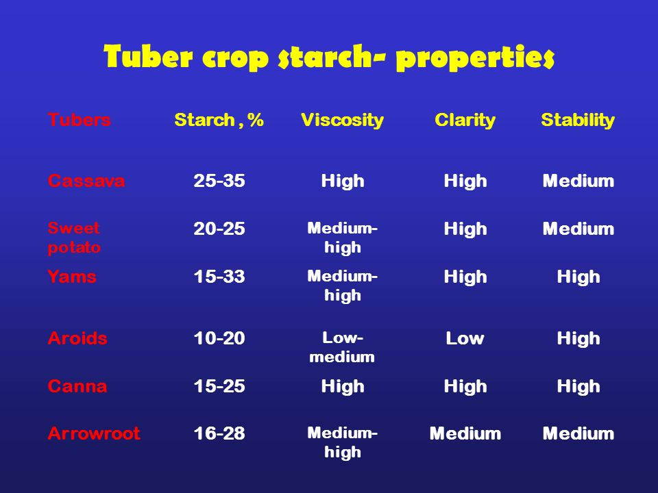 Tuber crop starch- properties TubersStarch, %ViscosityClarityStability Cassava25-35High Medium Sweet potato 20-25 Medium- high HighMedium Yams15-33 Me