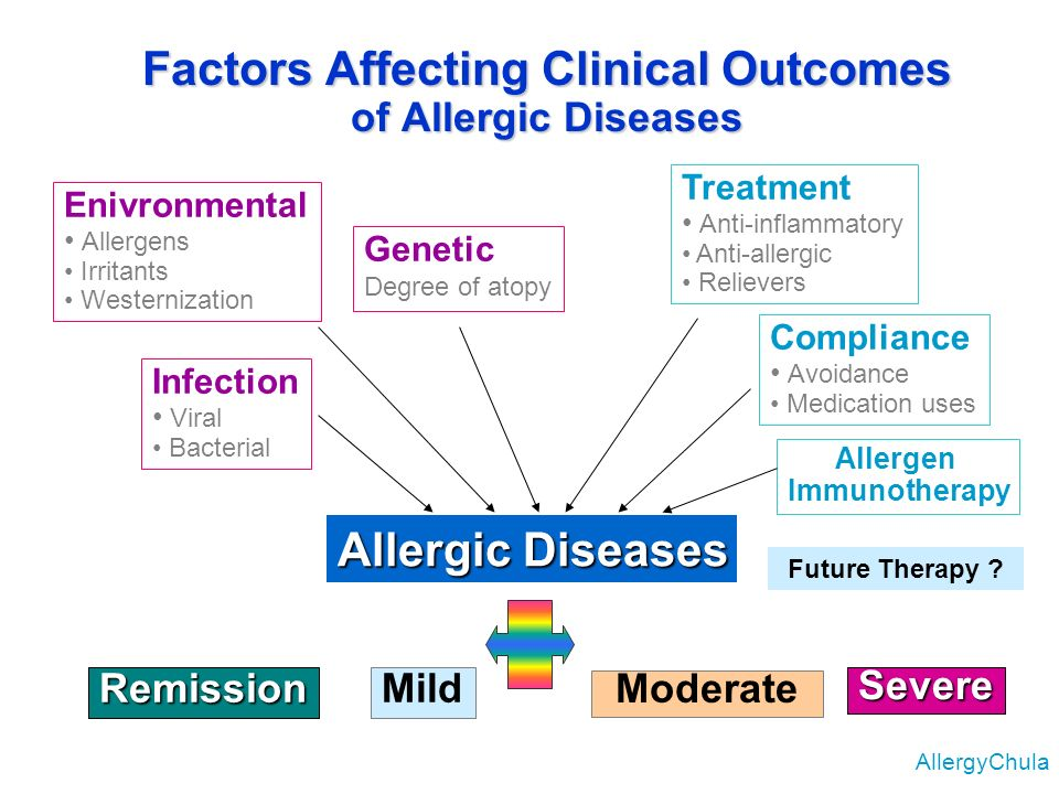 Factors Affecting Clinical Outcomes of Allergic Diseases AllergyChula Enivronmental Allergens Irritants Westernization Infection Viral Bacterial Treat