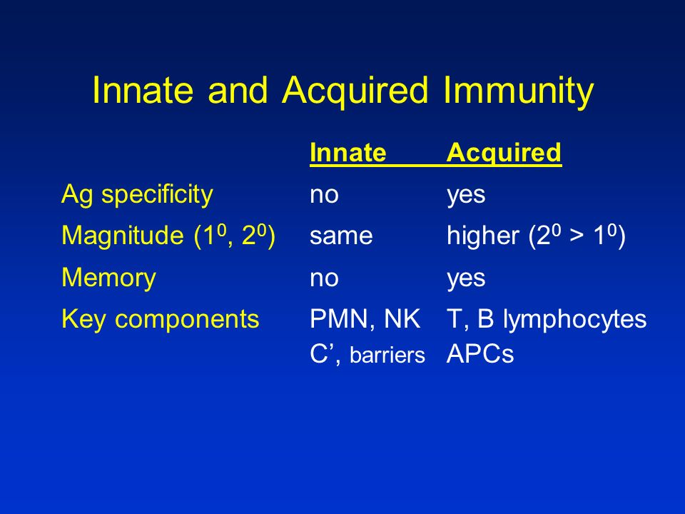 Primary and Secondary Immune Responses Primary IR 7-10 relatively low Mostly IgM relatively high Secondary IR 2-5 days relatively high Other class (IgG, IgA, etc) relatively low Lag period Peak response Ig class Antigen [ ]