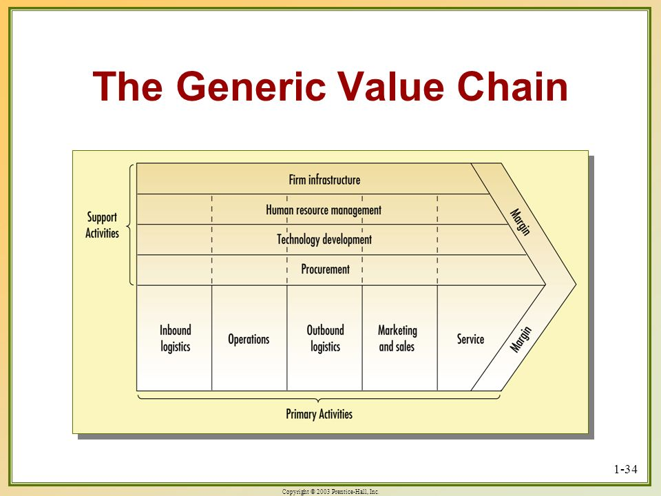 Copyright © 2003 Prentice-Hall, Inc. 1-34 The Generic Value Chain