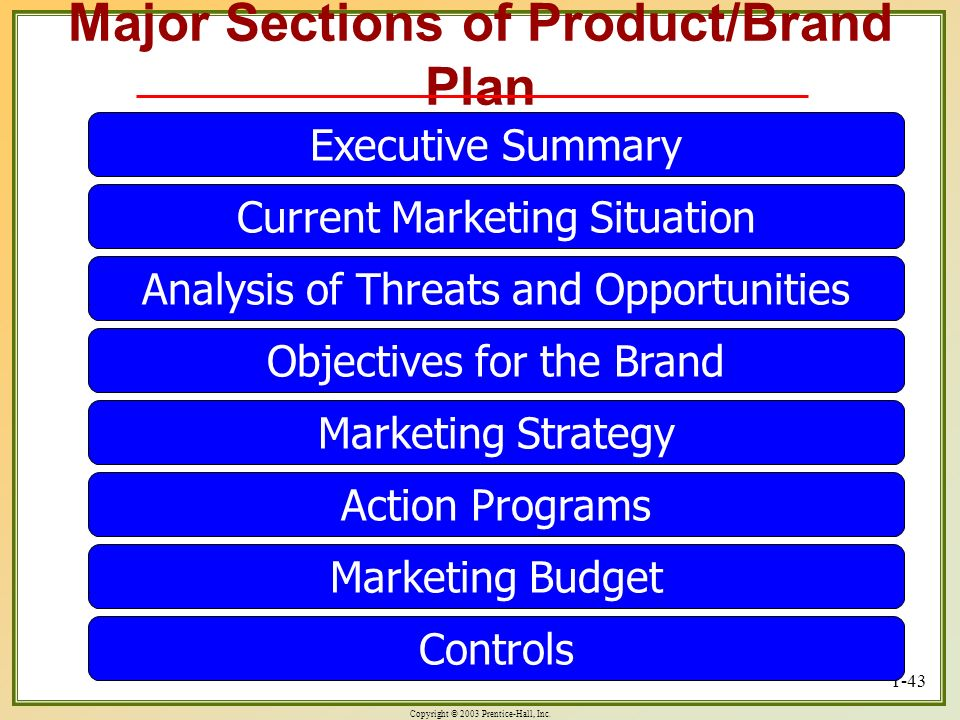 Copyright © 2003 Prentice-Hall, Inc. 1-43 Major Sections of Product/Brand Plan Executive Summary Current Marketing Situation Analysis of Threats and O