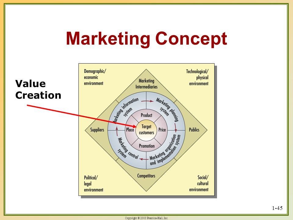 Copyright © 2003 Prentice-Hall, Inc. 1-45 Marketing Concept Value Creation