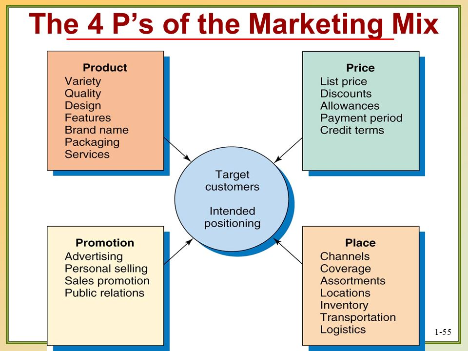 Copyright © 2003 Prentice-Hall, Inc. 1-55 The 4 Ps of the Marketing Mix