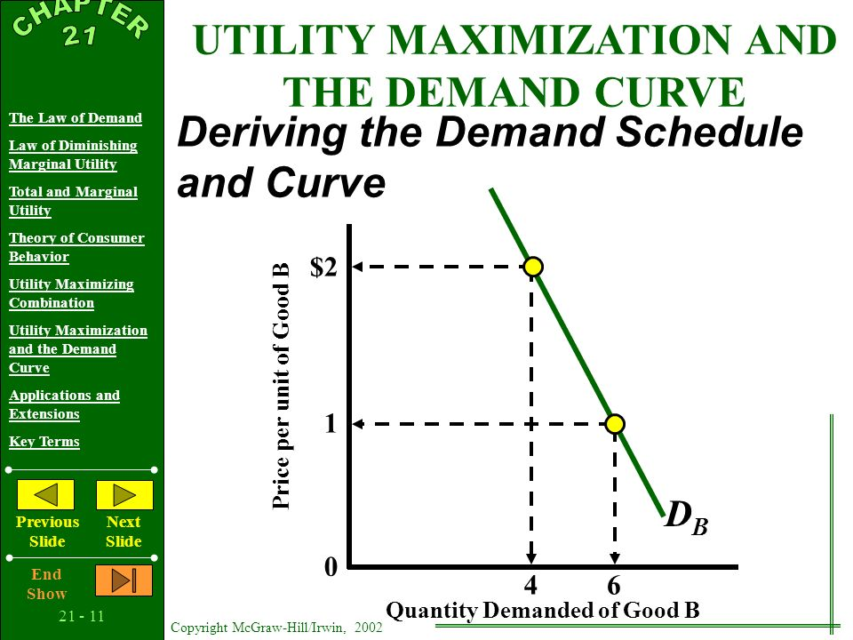 21 - 10 Copyright McGraw-Hill/Irwin, 2002 The Law of Demand Law of Diminishing Marginal Utility Total and Marginal Utility Theory of Consumer Behavior Utility Maximizing Combination Utility Maximization and the Demand Curve Applications and Extensions Key Terms Previous Slide Next Slide End Show UTILITY MAXIMIZATION AND THE DEMAND CURVE Deriving the Demand Schedule and Curve Quantity Demanded of Good B Price per unit of Good B $2 1 0 4 6 DBDB