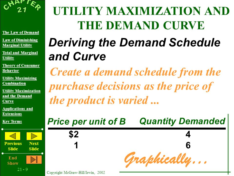 21 - 8 Copyright McGraw-Hill/Irwin, 2002 The Law of Demand Law of Diminishing Marginal Utility Total and Marginal Utility Theory of Consumer Behavior Utility Maximizing Combination Utility Maximization and the Demand Curve Applications and Extensions Key Terms Previous Slide Next Slide End Show UTILITY MAXIMIZATION AND THE DEMAND CURVE Deriving the Demand Schedule and Curve Preferences or Tastes Money Income Prices of Other Goods Given from the previous example schedule: