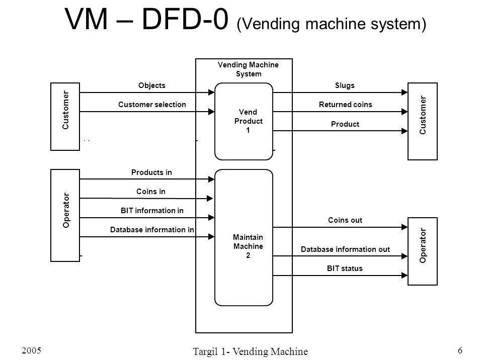 2005 Targil 1- Vending Machine 6 VM – DFD-0 (Vending machine system) Vending Machine System Vend Product 1 Maintain Machine 2 Operator Customer Operat