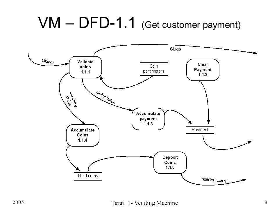 2005 Targil 1- Vending Machine 8 VM – DFD-1.1 (Get customer payment)
