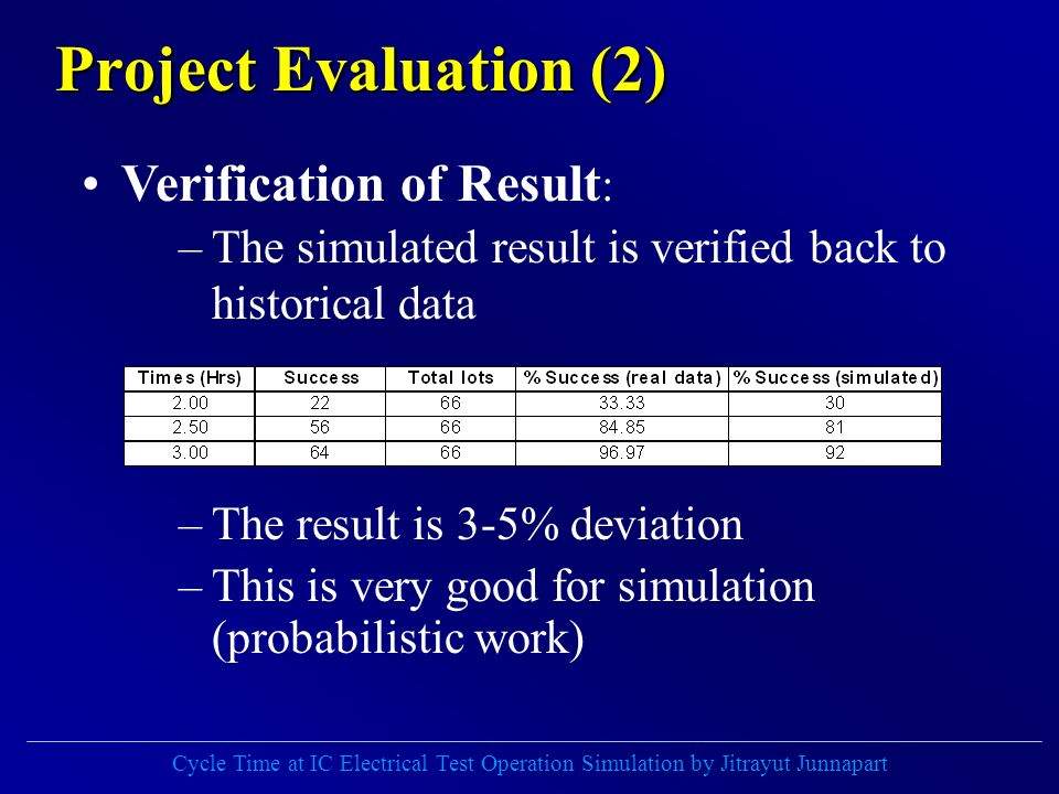 Cycle Time at IC Electrical Test Operation Simulation by Jitrayut Junnapart Project Evaluation (2) –The simulated result is verified back to historical data –The result is 3-5% deviation –This is very good for simulation (probabilistic work) Verification of Result :