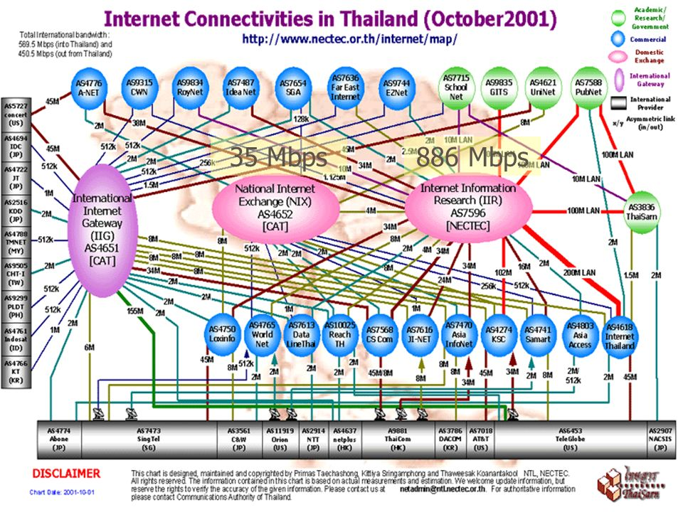 Indonesia in waiting, still..satriyaeddy@yahoo.com 28 FACTS ABOUT INTERNET ( FACTS ABOUT INTERNET (subject to change) 8 Million active users, 1 million subscribers 147 Internet Service Provider (ISP) licensed 55 ISP active 10 ISP serve 80% market share Peak Traffic on IIX (Dec 2003) : 1.2 Gbps National Bandwidth Mapping : Not yet available Source: http://www.i2bc.org/i2bcnews.html, APJIIhttp://www.i2bc.org/i2bcnews.html