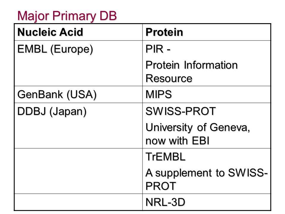 Major Primary DB Nucleic Acid Protein EMBL (Europe) PIR - Protein Information Resource GenBank (USA) MIPS DDBJ (Japan) SWISS-PROT University of Geneva