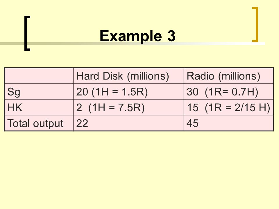 Example 3 Hard Disk (millions)Radio (millions) Sg20 (1H = 1.5R)30 (1R= 0.7H) HK2 (1H = 7.5R)15 (1R = 2/15 H) Total output2245