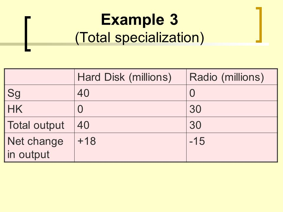 Example 3 (Total specialization) Hard Disk (millions)Radio (millions) Sg400 HK030 Total output4030 Net change in output +18-15