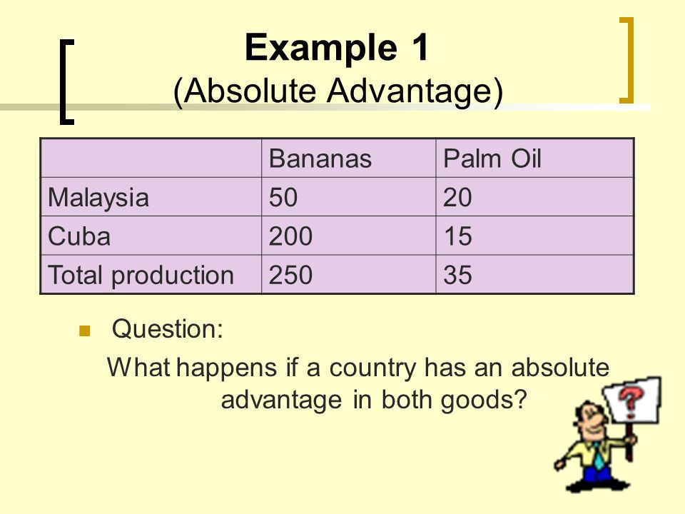 Example 1 (Absolute Advantage) Question: What happens if a country has an absolute advantage in both goods? BananasPalm Oil Malaysia5020 Cuba20015 Tot