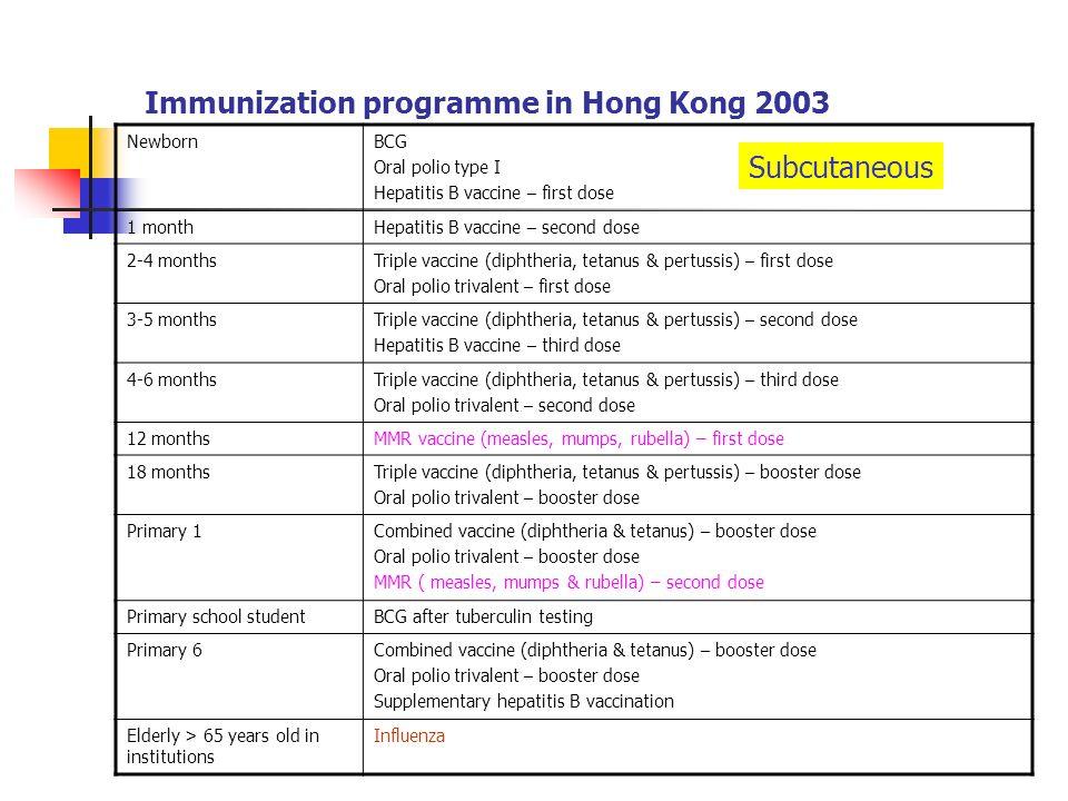 Immunization programme in Hong Kong 2003 NewbornBCG Oral polio type I Hepatitis B vaccine – first dose 1 monthHepatitis B vaccine – second dose 2-4 mo