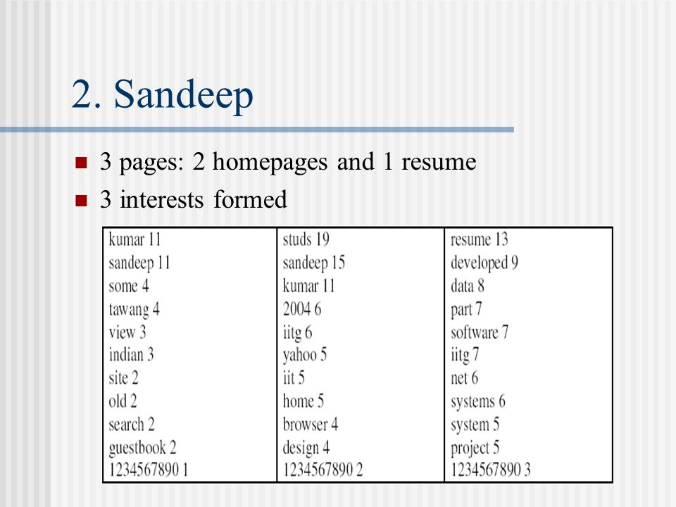 2. Sandeep 3 pages: 2 homepages and 1 resume 3 interests formed