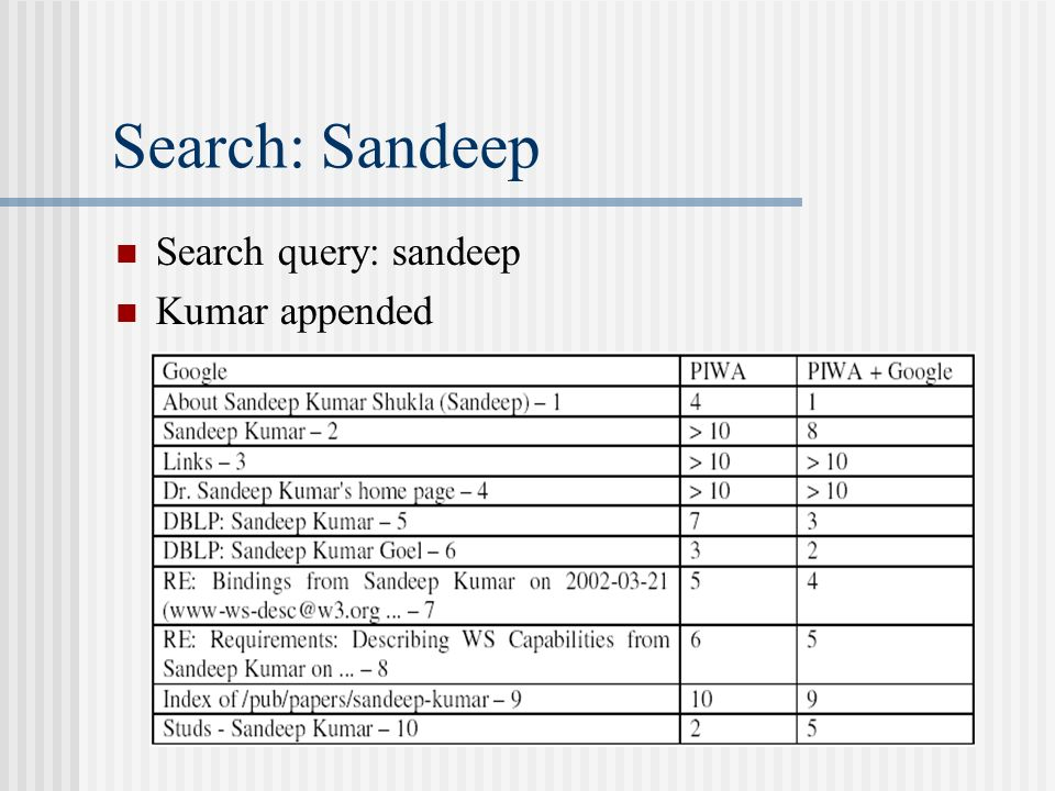 Search: Sandeep Search query: sandeep Kumar appended