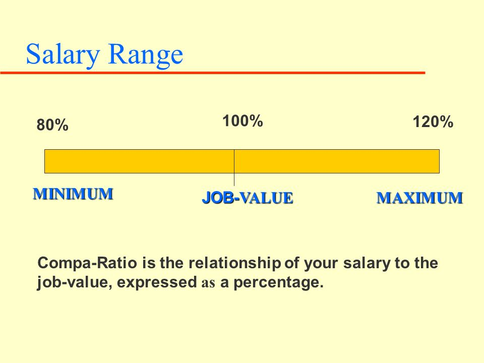 Salary Range MINIMUM JOB- VALUE MAXIMUM 80% 100% 120% Compa-Ratio is the relationship of your salary to the job-value, expressed as a percentage.
