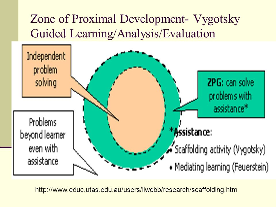 Zone of Proximal Development- Vygotsky Guided Learning/Analysis/Evaluation http://www.educ.utas.edu.au/users/ilwebb/research/scaffolding.htm