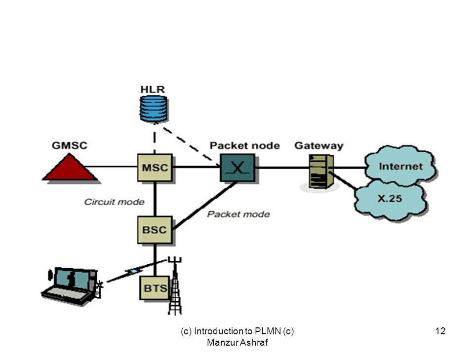 (c) Introduction to PLMN (c) Manzur Ashraf 12