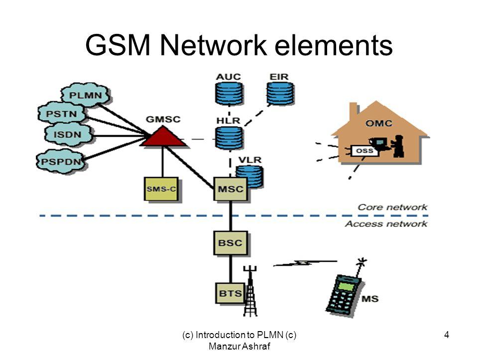 (c) Introduction to PLMN (c) Manzur Ashraf 4 GSM Network elements