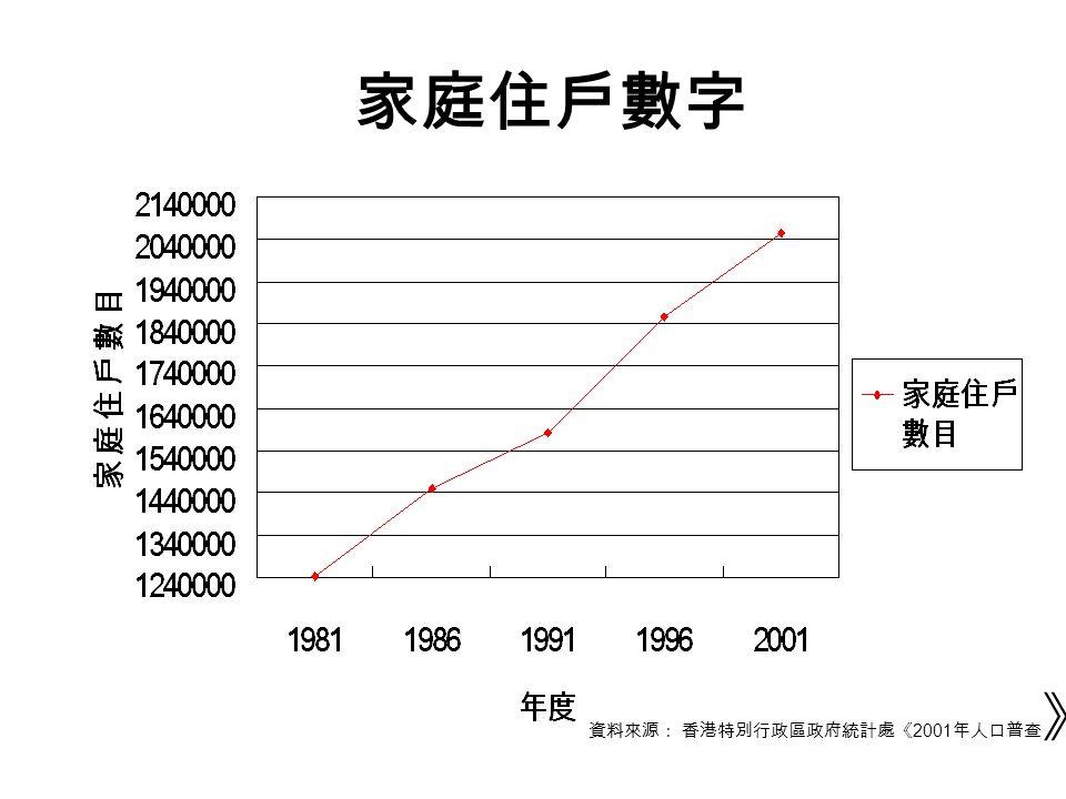 1996 2000