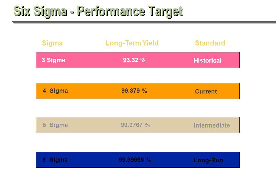 Aaron Khieu 3 Sigma 6 Sigma 5 Sigma 4 Sigma 93.32 % 99.379 % 99.9767 % 99.99966 % Historical Current Intermediate Long-Run SigmaLong-Term YieldStandar