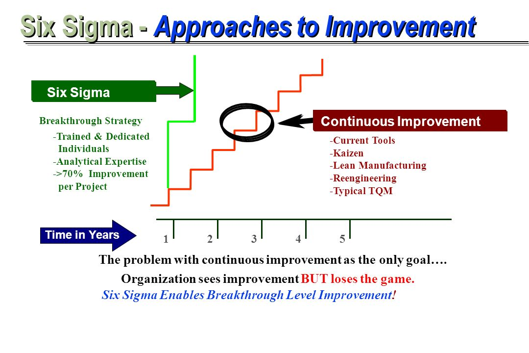 Aaron Khieu Six Sigma - Approaches to Improvement 12345 The problem with continuous improvement as the only goal…. Organization sees improvement BUT l