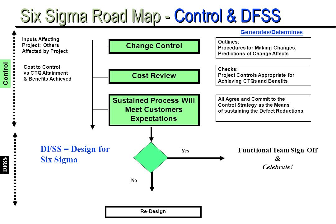 Aaron Khieu Change Control Generates/Determines Inputs Affecting Project; Others Affected by Project Outlines: Procedures for Making Changes; Predicti