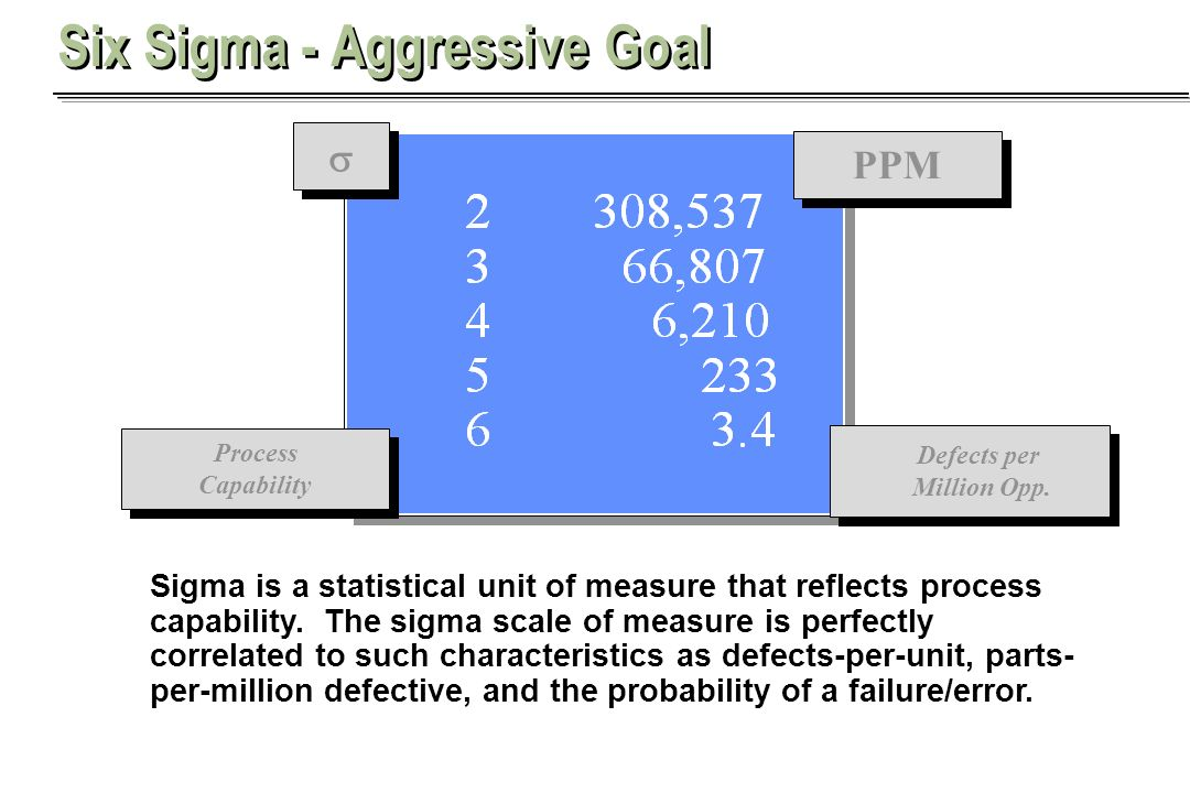 Aaron Khieu Sigma is a statistical unit of measure that reflects process capability. The sigma scale of measure is perfectly correlated to such charac