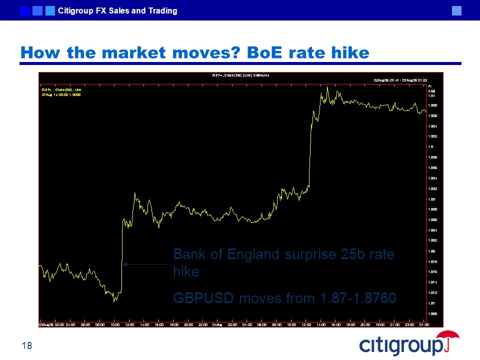 Citigroup FX Sales and Trading 18 How the market moves? BoE rate hike Bank of England surprise 25b rate hike GBPUSD moves from 1.87-1.8760