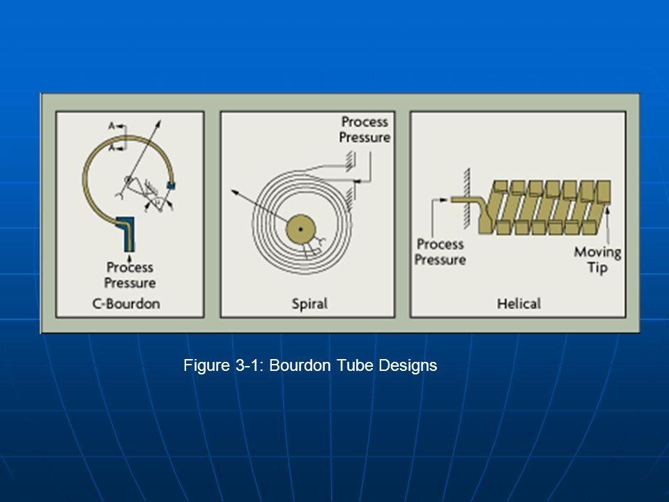 Figure 3-1: Bourdon Tube Designs