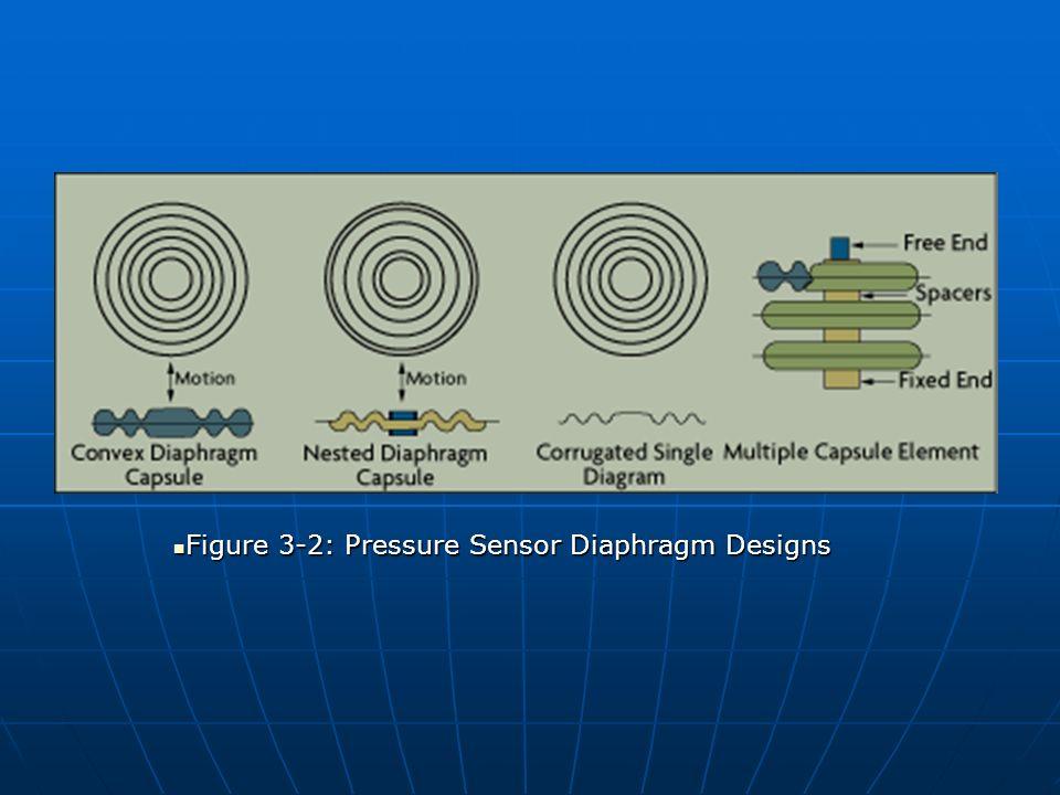 Figure 3-2: Pressure Sensor Diaphragm Designs Figure 3-2: Pressure Sensor Diaphragm Designs