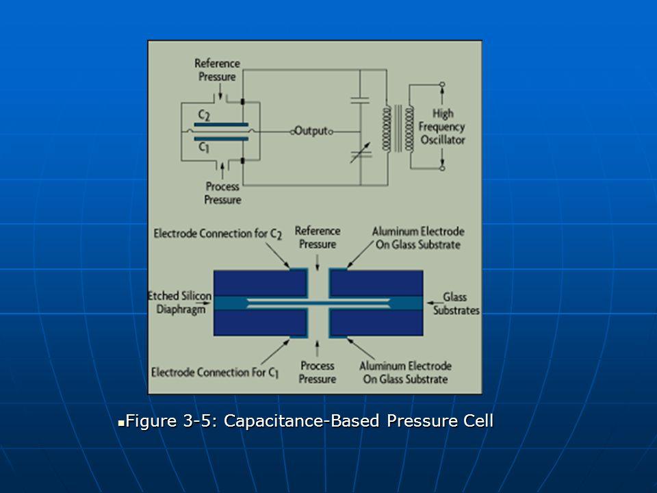 Figure 3-5: Capacitance-Based Pressure Cell Figure 3-5: Capacitance-Based Pressure Cell
