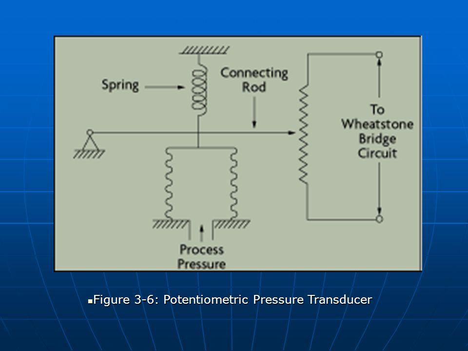 Figure 3-6: Potentiometric Pressure Transducer Figure 3-6: Potentiometric Pressure Transducer