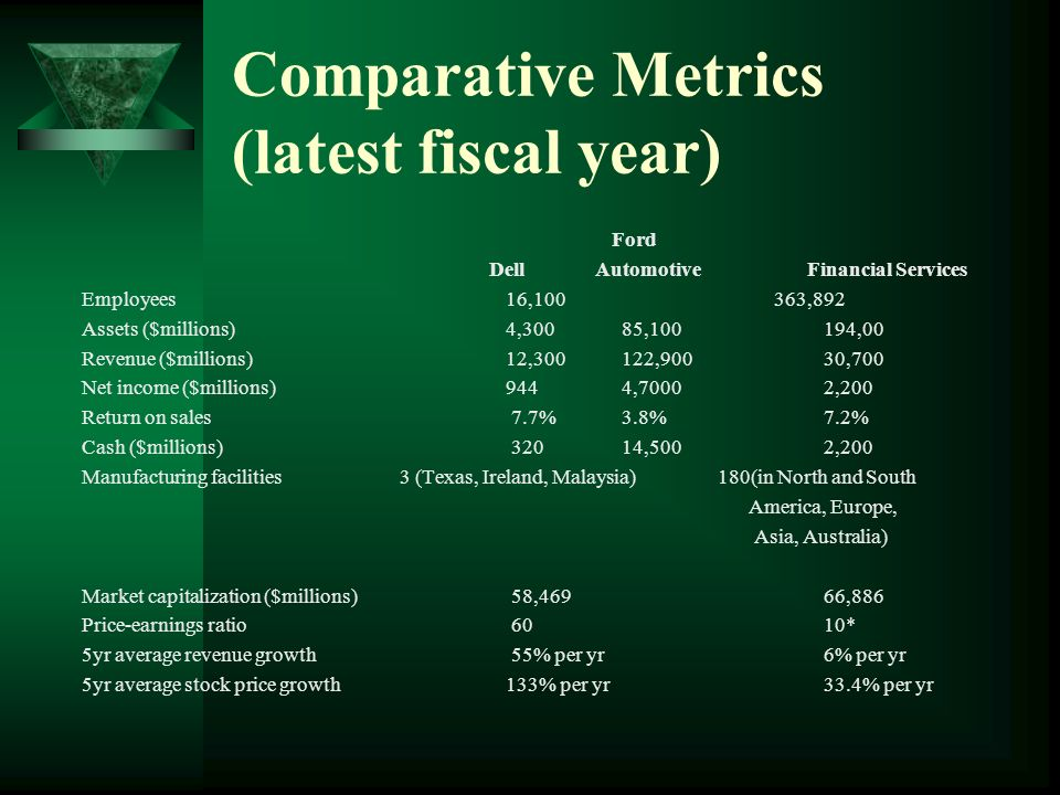 Comparative Metrics (latest fiscal year) Ford DellAutomotiveFinancial Services Employees16,100 363,892 Assets ($millions)4,300 85,100194,00 Revenue ($millions) 12,300 122,90030,700 Net income ($millions) 944 4,70002,200 Return on sales 7.7% 3.8%7.2% Cash ($millions) 320 14,5002,200 Manufacturing facilities3 (Texas, Ireland, Malaysia)180(in North and South America, Europe, Asia, Australia) Market capitalization ($millions) 58,46966,886 Price-earnings ratio 6010* 5yr average revenue growth 55% per yr6% per yr 5yr average stock price growth 133% per yr33.4% per yr