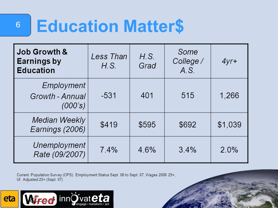 6 Education Matter$ Job Growth & Earnings by Education Less Than H.S. H.S. Grad Some College / A.S. 4yr+ Employment Growth - Annual (000s) -5314015151